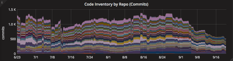 code inventory total
